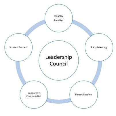 Collaborate PASadena is a framework of  Leadership Council and Work Groups